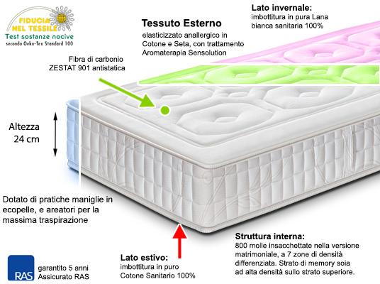 Materassi E Materassi Memory.Materasso Memory A Molle Insacchettate In Promozione Materassi E
