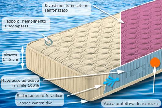 Materasso ad Acqua Singolo Acquagel in Promozione | Materassi e ...
