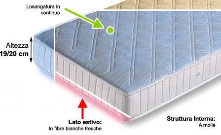 Materassi Low Cost.Materassi Low Cost Con Spedizione Gratuita Materassi E Materassi